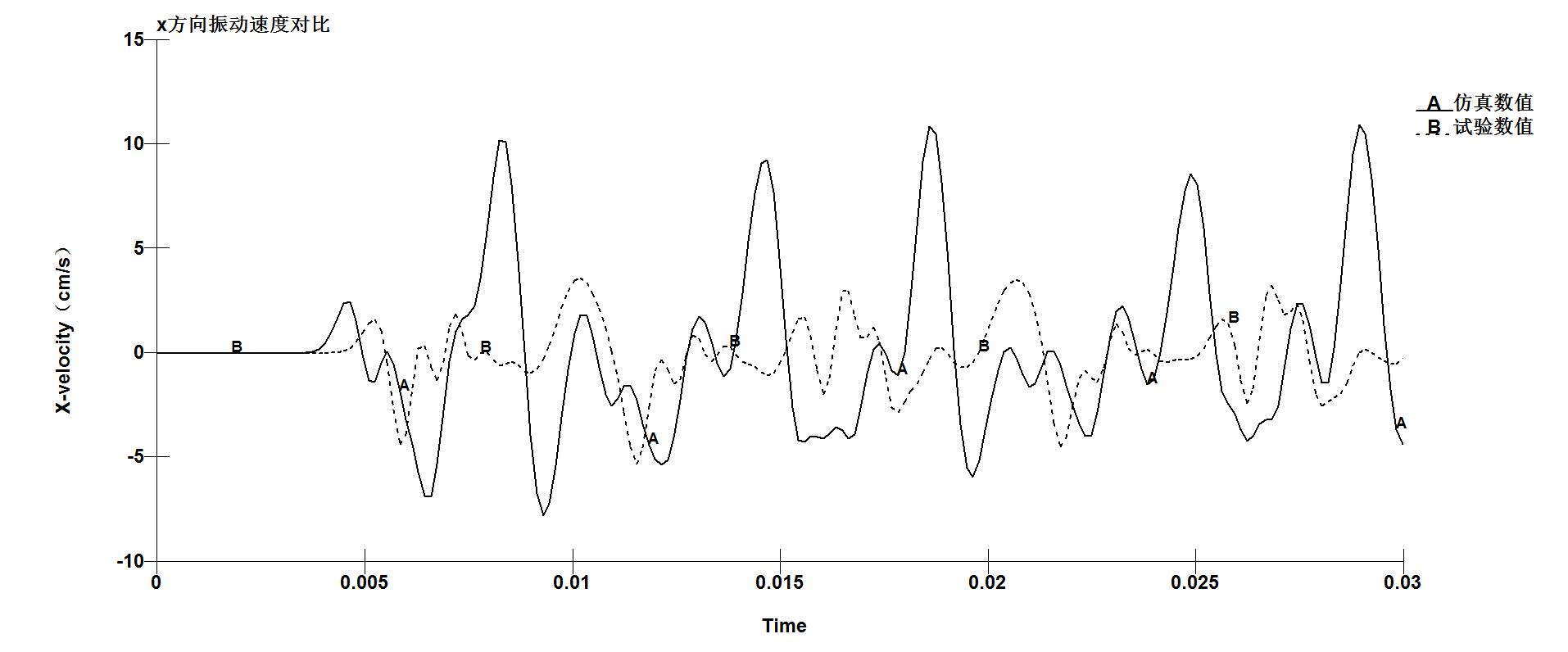 x方向振动速度对比.png