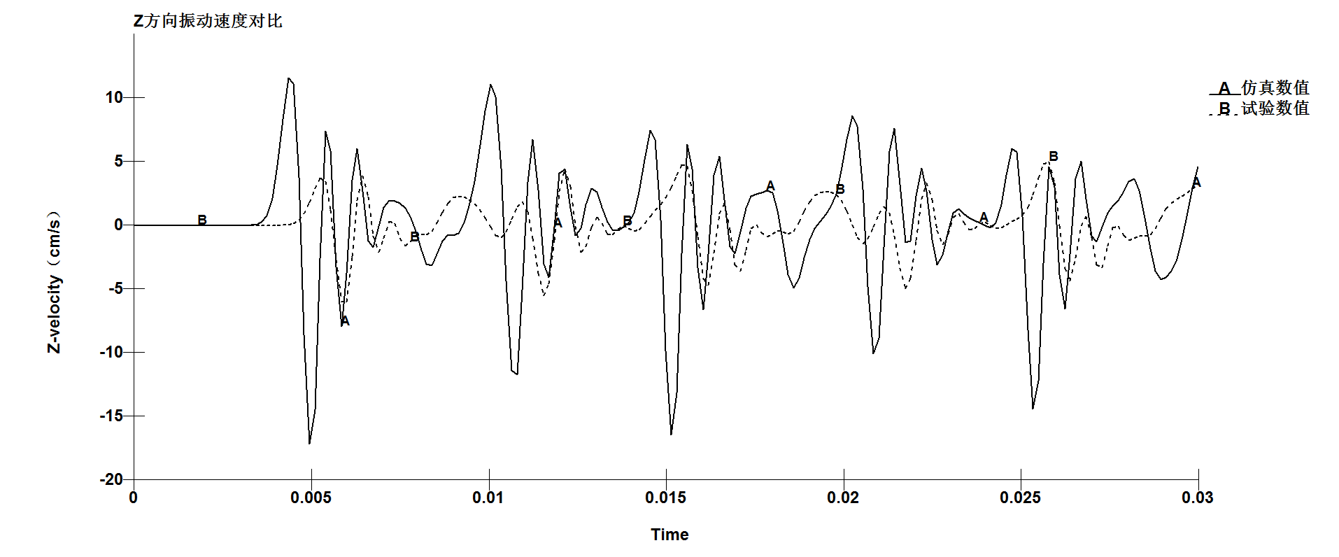 Z方向振动速度对比.png